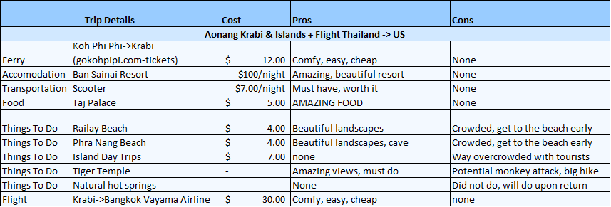 the ultimate 10 day thailand itinerary world travel duo